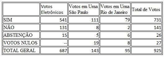 resultado_referendo_fenafirc2