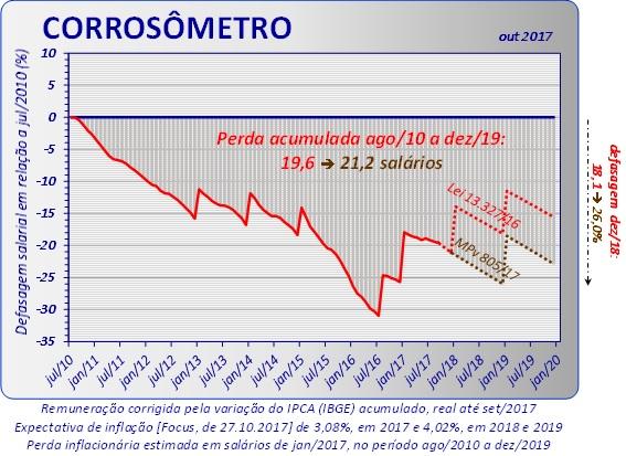 corrosometro_out_2017_apito
